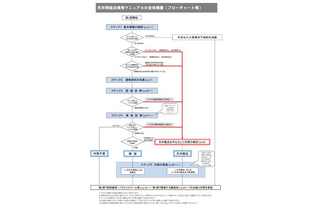 屋内運動場等の天井等総点検用マニュアル【構成】